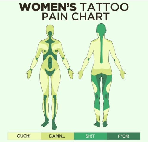 woman-tattoo-pain-chart